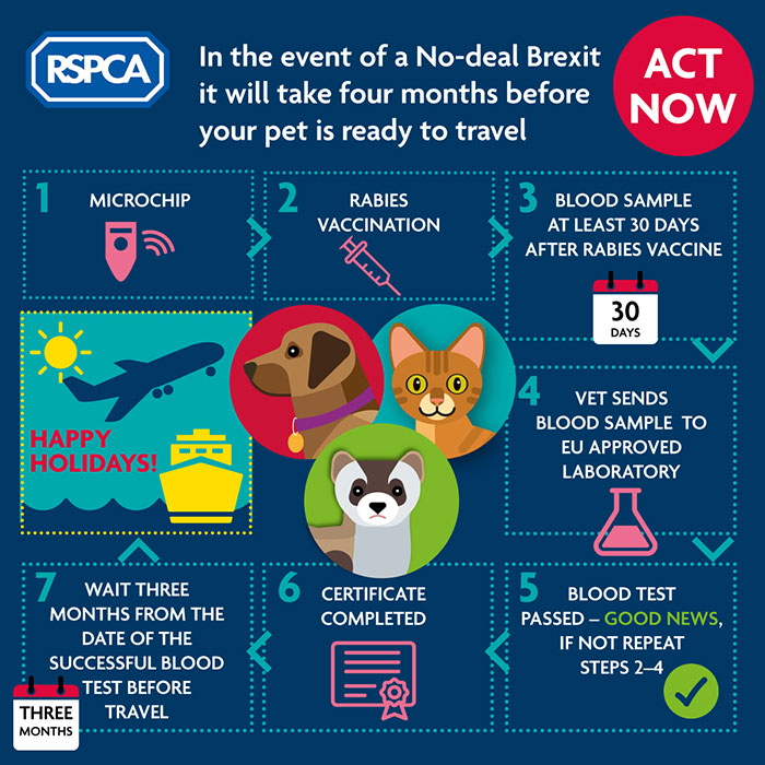 It will take four months to get a pet passport in a No-deal Brexit © RSPCA