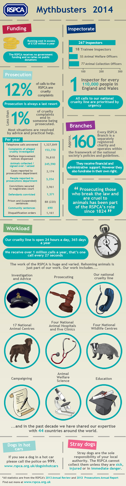 RSPCA Mythbuster Infographic