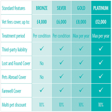 RSPCA Pet Insurance levels of cover